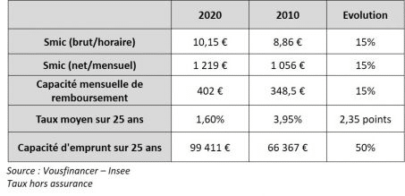 Taux hors assurance - VousFinancer Insee